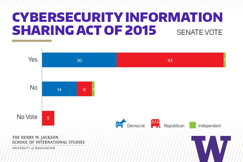 The Cybersecurity Information Sharing Act (CISA)